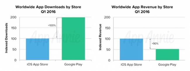 Сервис App Store прибыльнее, чем Google Play?