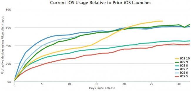 iOS 10 смогла обогнать прошлые версии системы по скорости обновления