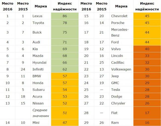 Топ самых надежных автомобильных брендов по версии Consumer Reports