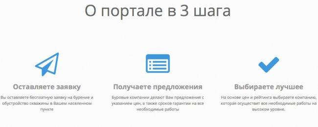 Заказ скважины на воду с помощью БурениеПортал.ру