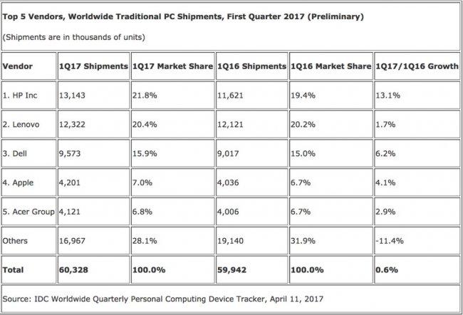 Зафиксировано оживление рынка персональных компьютеров