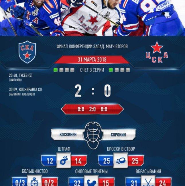 СКА сравнял счет в полуфинальной серии Кубка Гагарина