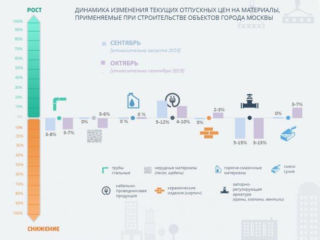 Готов результат мониторинга отпускных цен на строительные материалы в Москве за октябрь